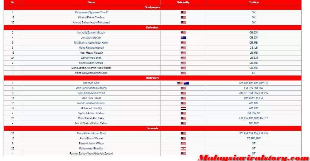 Nibong Press  Senarai Penuh Pemain Kelantan FA Musim 2016