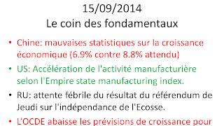 actualités boursières économiques du 15/09/2014