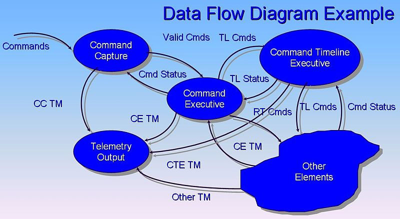 Data flow diagram dfd arsip ku contoh gambar data flow diagram ccuart Gallery