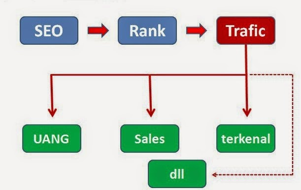 teknik SEO dasar, belajar internet marketing