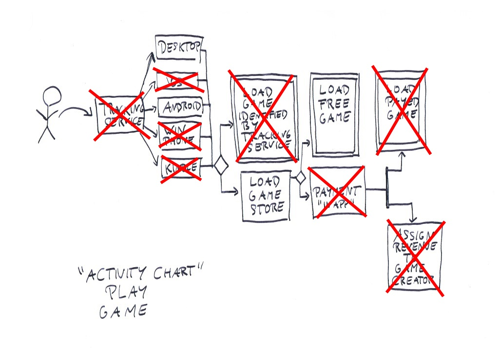 How to make a game activiy diagram play game reduced ccuart Gallery