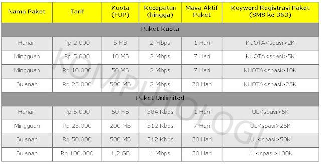 Cara Daftar Paket Internet IM3 dan Mentari Indosat