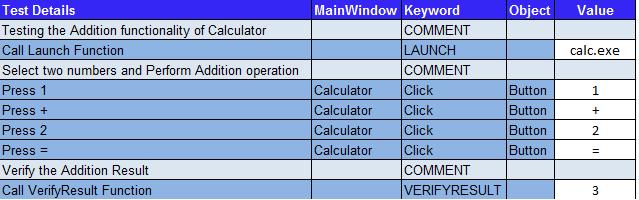 Keword Driven Testing
