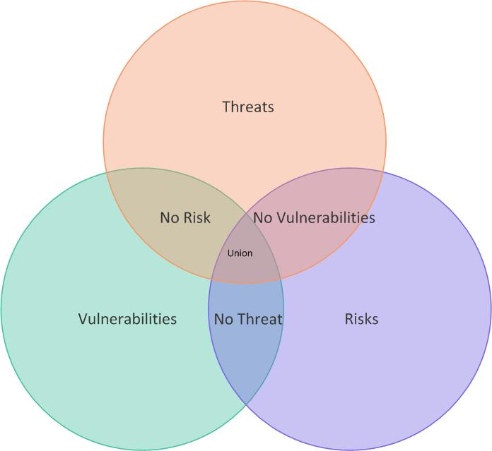 threats and vulnerabilities to information security pdf