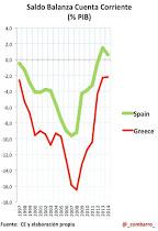 Balanza por cuenta corriente e inversión