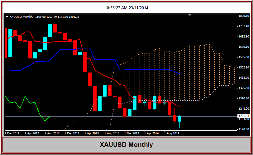 L trading down strategies
