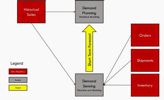 supply chain and demand model