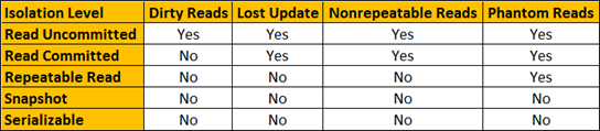 sql server transaction isolation levels