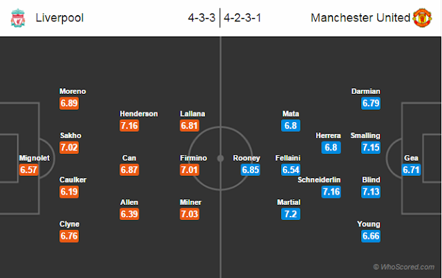 Possible Lineups, Team News, Stats – Liverpool vs Manchester United