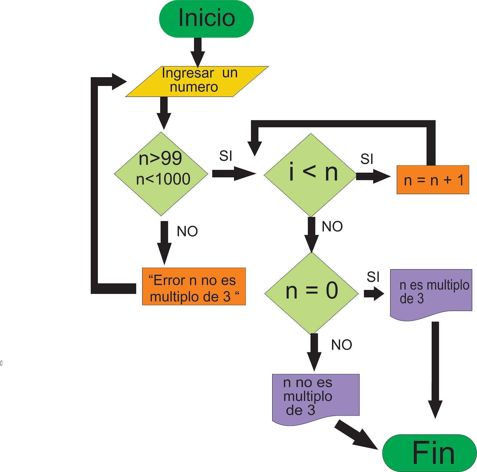 Foxpro programando en foxpro df diagrama de flujo ccuart Image collections