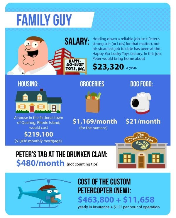 The cost of living like your favourite sitcom family - Family Guy