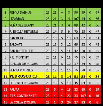 Clasificación Final 2011-2012