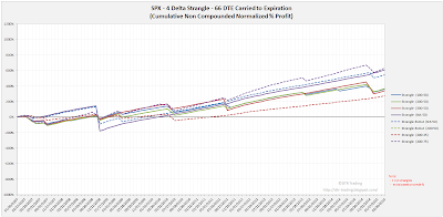 Short Options Strangle Equity Curves SPX 66 DTE 4 Delta Risk:Reward Exits