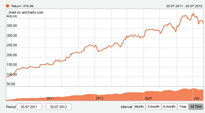 Example of performance of a portfolio of PAMM accounts using an aggressive strategy