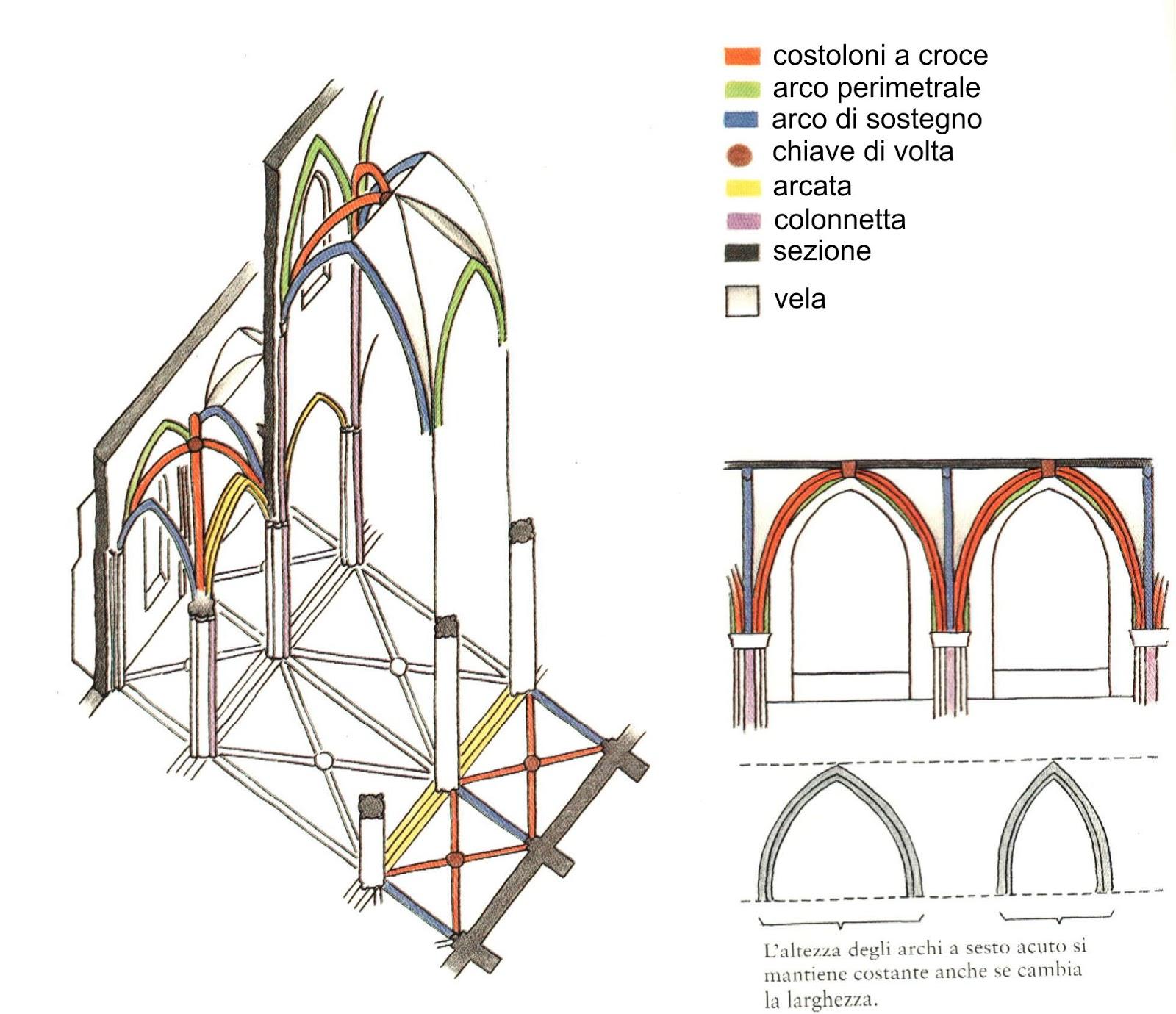 Arte con la prof l 39 arte gotica - Finestre circolari delle chiese gotiche ...