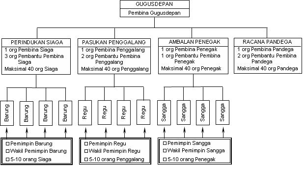 Struktur Organisasi Gugus Depan Pramuka