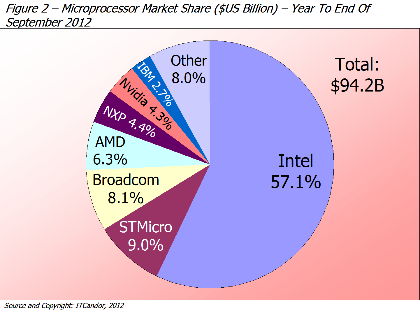 """latest trend microprocessor """"global microprocessor and gpu market""""global microprocessor and gpu market report is a compilation of the several factors driving."""