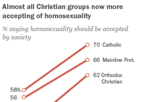 Radical orthodoxy and homosexuality and christianity
