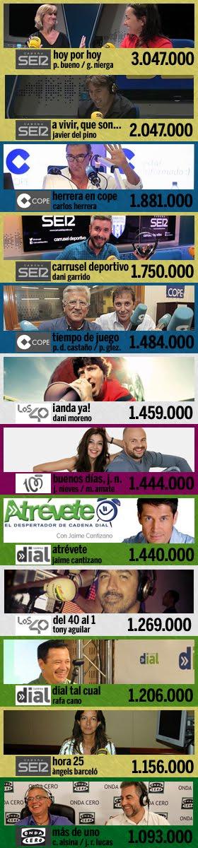 los 12 programas más escuchados en España (2ª ola EGM 2017)