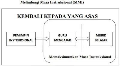 Pelaksanaan pelan melindungi masa instruksional MMI