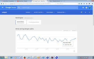 pesan kaos,penelusuran google trends,searching pesan kaos