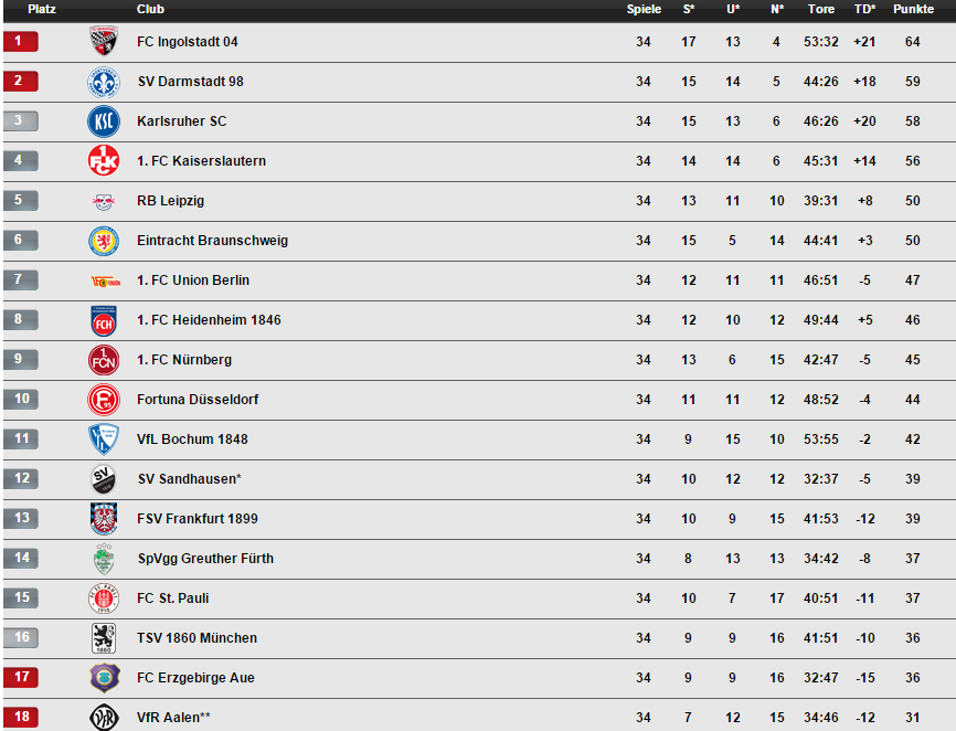 germany 2 bundesliga