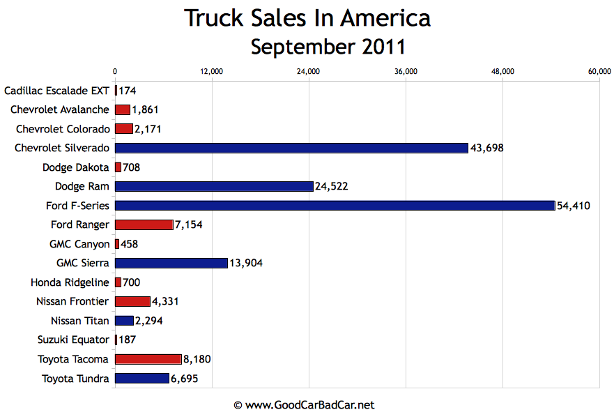 Twins Auto Sales >> Minivan Sales And Truck Sales In America - September 2011