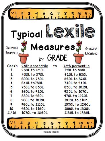 Lexile Levels