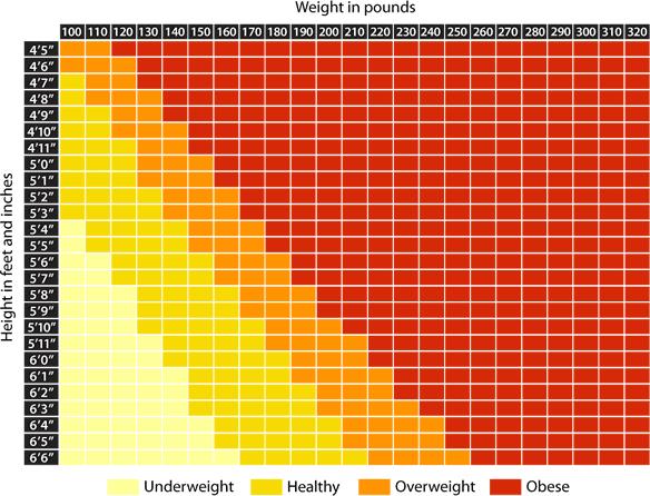 Webmd Weight Chart Rebellions