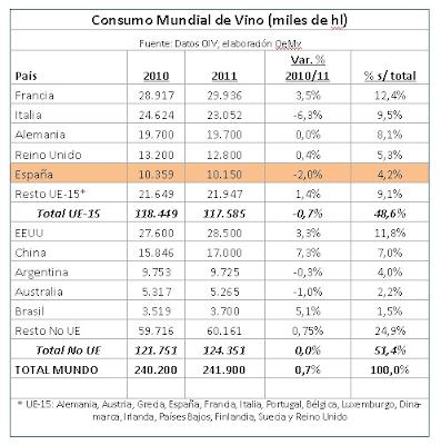 consumo de vino a nivel mundial
