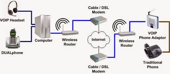 Pengertian dan cara kerja voip diagram rangkaian operasi komunikasi sebuah sistem ip pbx terdiri dari satu atau lebih telepon sip server ip pbx dan secara opsional voip gateway untuk terhubung ke jalur pstn yang ada ccuart Images