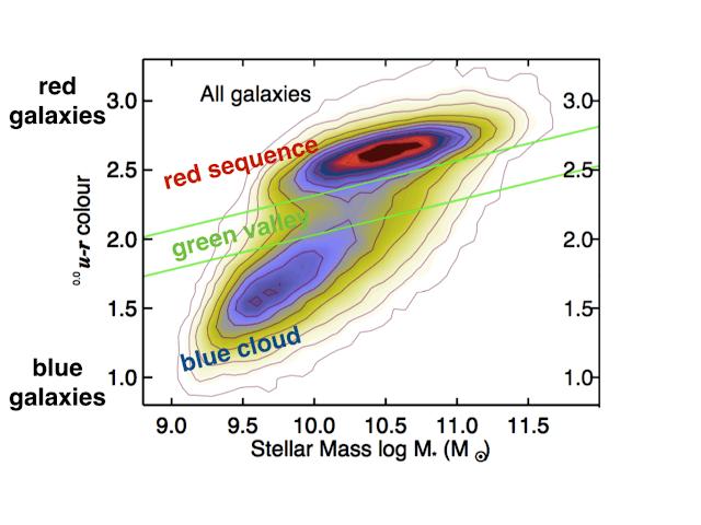 gráfico de edad de galaxias