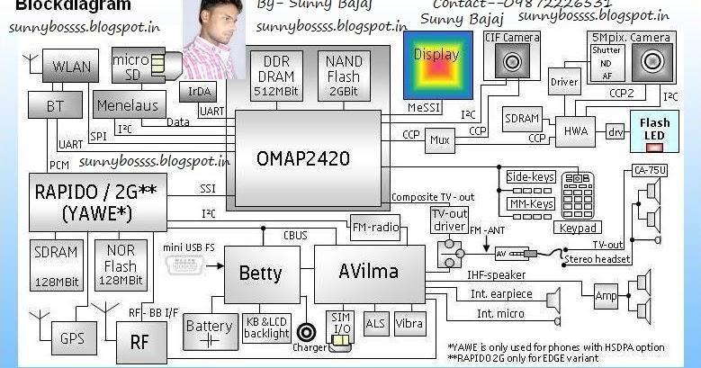 Sunny Bajaj  Nokia N95 Block Diagram