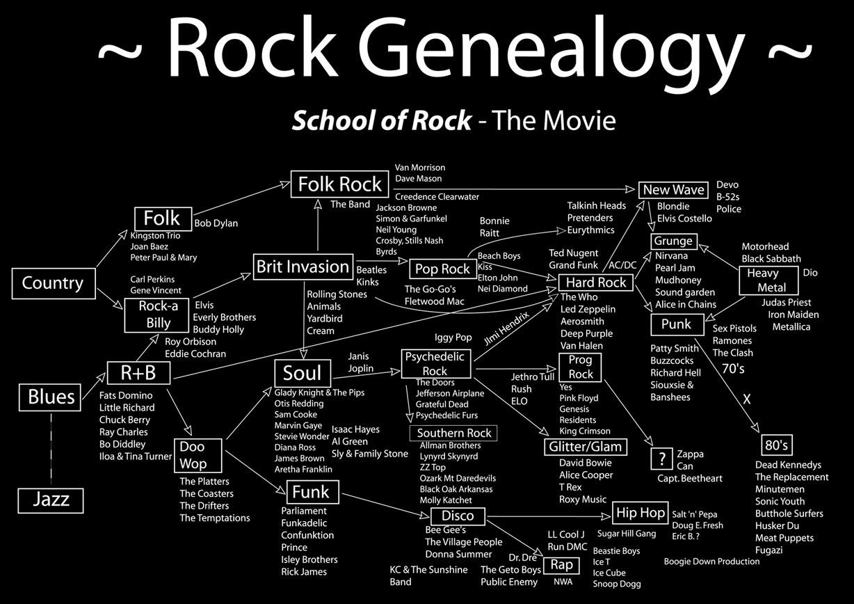http://1.bp.blogspot.com/-LVBoENnmZ5Y/T5SLwewiUjI/AAAAAAAAB5o/c3xak2n7UrU/s1600/Rock-genealogy-ridigitalizzato_web.jpg