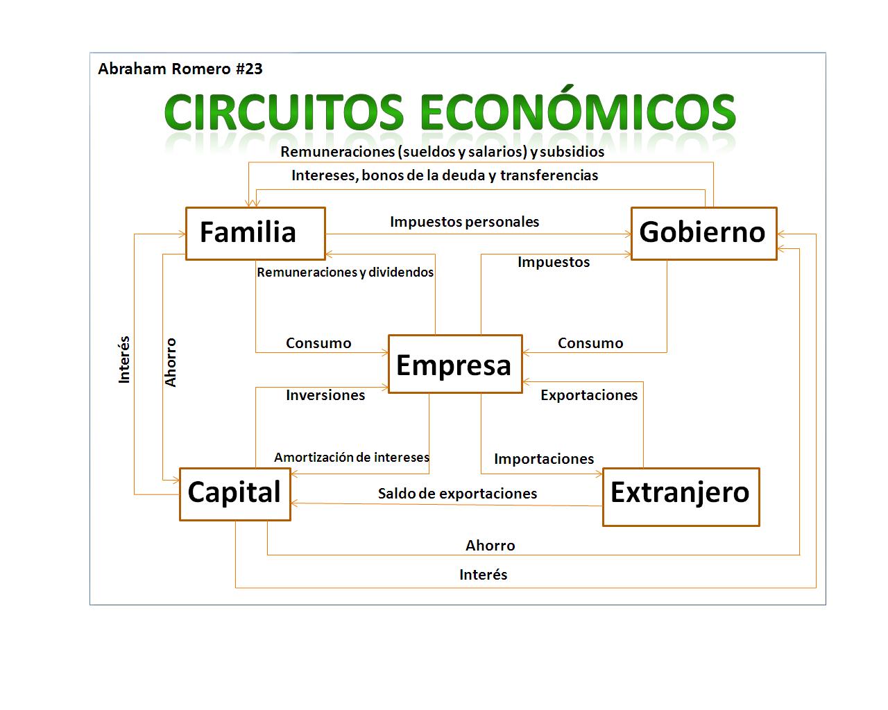 Circuito Economico : Fundamentos de economía circuito economico