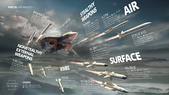 PAK-FA T-50 Armament graphic