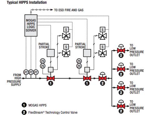 HIPPS Valves