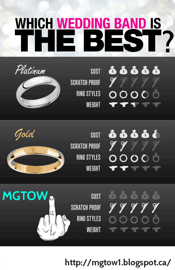Wedding Band Selection Guide (MGTOW)