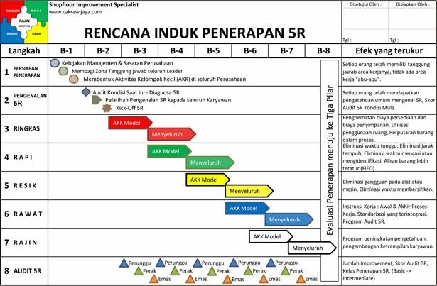 Rencana Induk Penerapan 5R