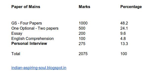 Weightage of papers in 2013 Civil Services (Mains) Exam