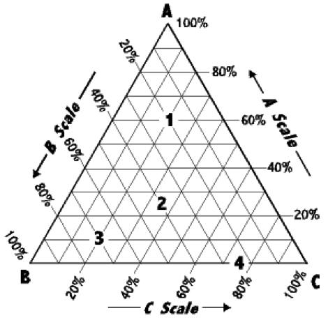Ukm Pharmacy Group 1 Practical 3b Determination Of Phase Diagram