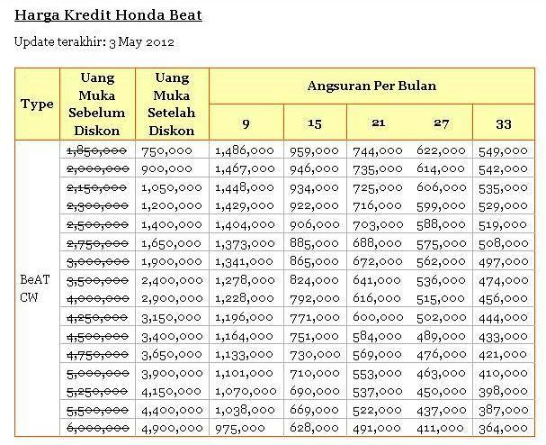 Cicilan Untuk Kredit Motor Honda Beat