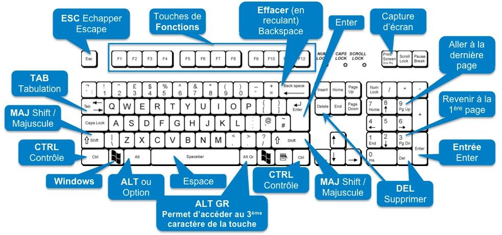 Blog informatique du club arobe ar nes toulouse for Raccourci clavier changer de fenetre