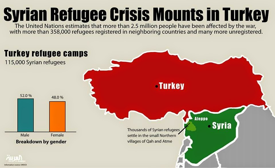 Negara Paling Ramai Menerima Pelarian