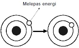 atom hidrogen melepas energi