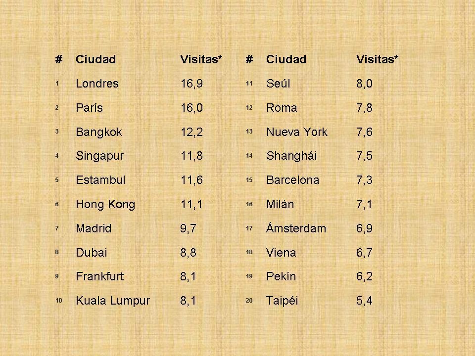 listado ciudades: