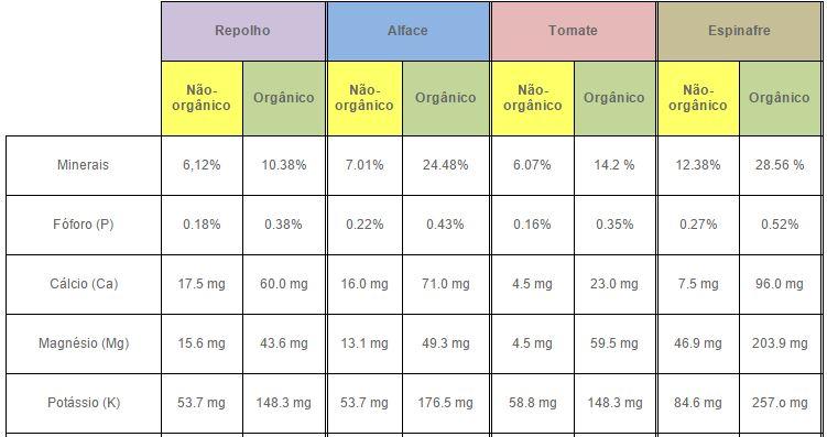 Diferenças nutricionais entre alimentos orgânicos e não-orgânicos