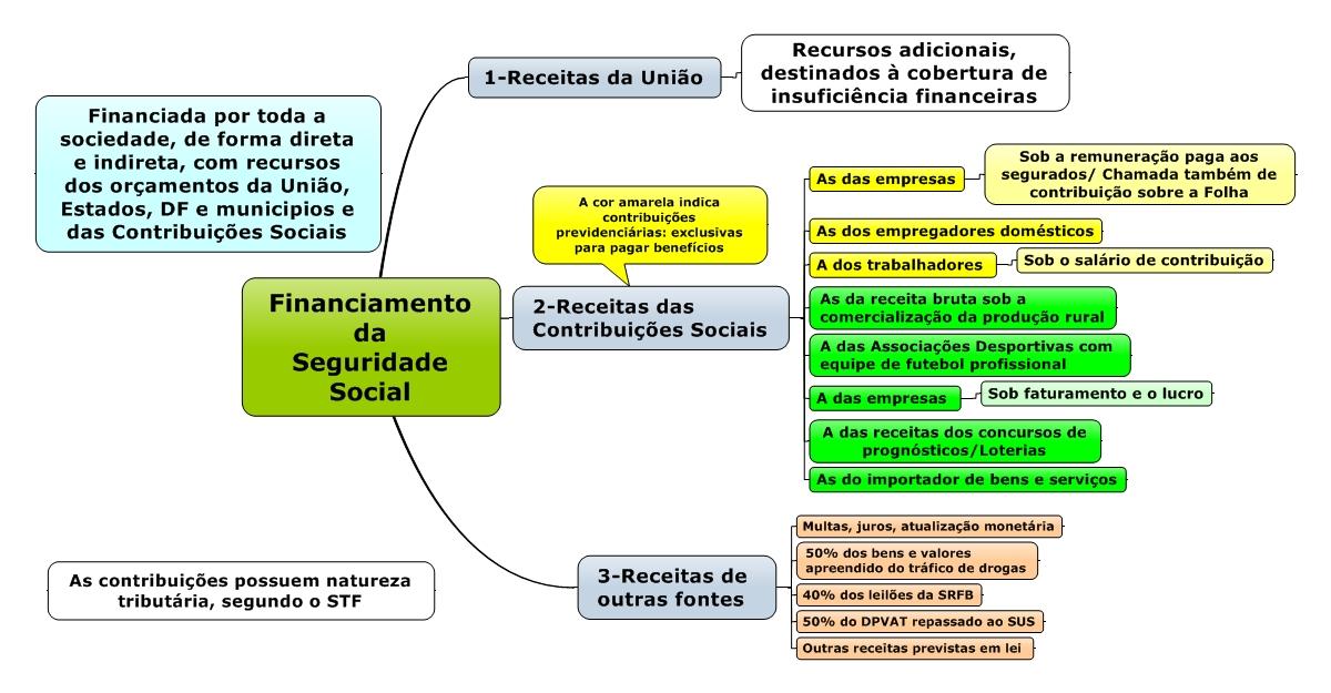 [Imagem: Financiamento+da+Seguridade+Social.jpeg]