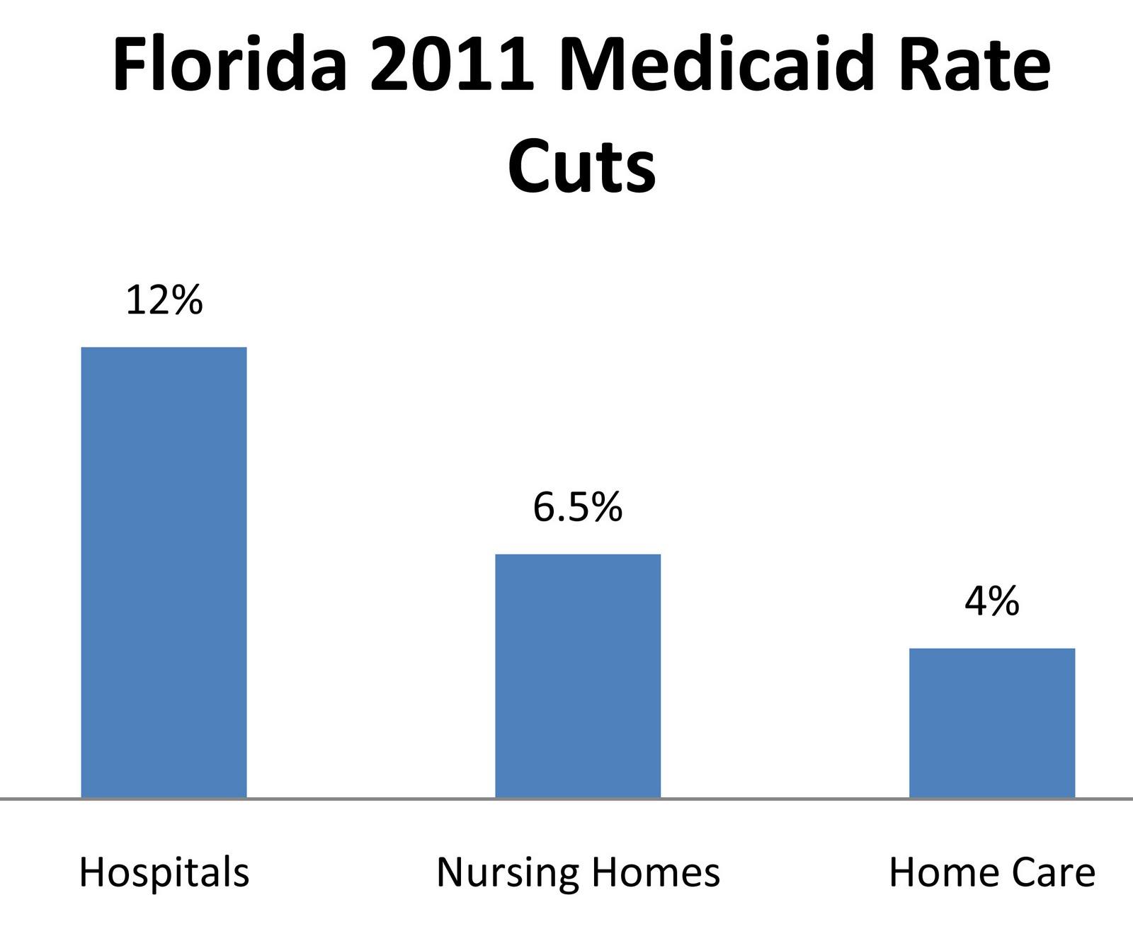 Florida Medicaid Nursing Home Spend Down
