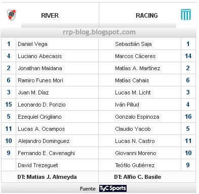 Ricoteros Peronistas: Previa veraniega 2012: Racing - River